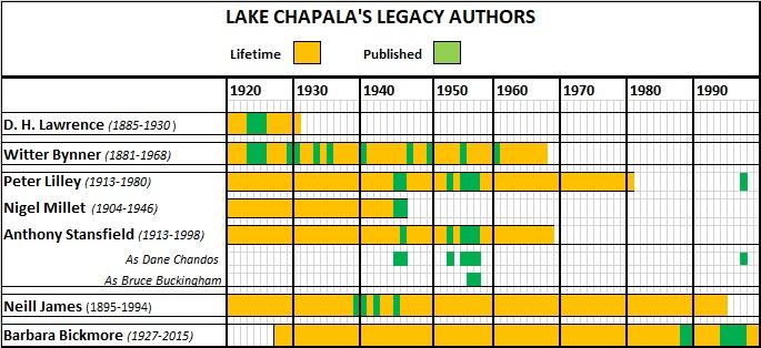 Lake Chapala legacy authors